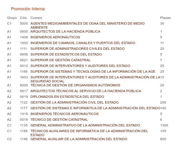 Guadalinfo informa ofertas de empleo publico de la for Ofertas de empleo en la linea